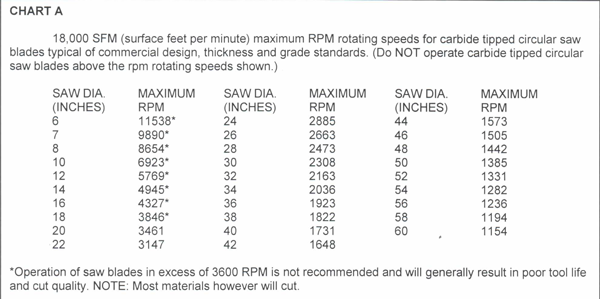 RPM SFPM maxcarbide A Cutting Speeds